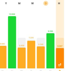 Auf diesem Bild sind die Schritte der letzten 7 Tage abgebildet. Von 5.307 bis 13.656 Schritten pro Tag bewegt sich das Pensum.